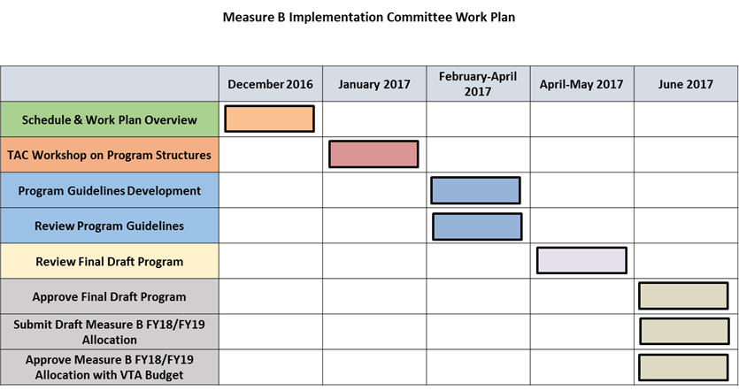 Chart of work plan for 2016 Measure B. Dec 2016 Review work plan. January 2017 TAC Workshop. January-March Develop program area guidelines. Feb-Apr – Review draft program area guidelines. April Board Workshop. June 2017 Board Adoption.
