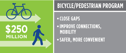 Bicycle and Pedestrian Program $250 million. Eliminate bike/ped gaps. Improve connections, mobility. Safer, more convenient.