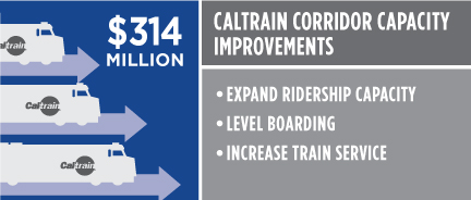 Caltrain Corridor Capacity Improvements $314 million. Expand ridership capacity. Level boarding. Countywide service improvements.