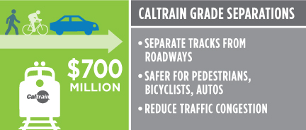 Caltrain Grade Separations $700 million. Separate tracks from roadways. Safer for pedestrians, bicyclists. Reduce traffic congestion.