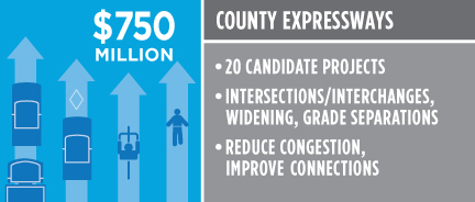 County Expressways $750 million. 20 candidate projects. Intersections/interchanges, widening, grade separations. Reduce congestion, improve connections.