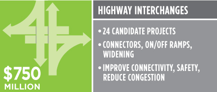 Highway Interchanges $750 million. 24 candidate projects. Connectors, on/off ramps, widening. Improve connectivity, safety, reduce congestion.