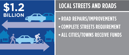Local Streets and Roads $1.2 billion. Road repairs/improvements. Complete Streets requirement. All cities/towns receive funds.