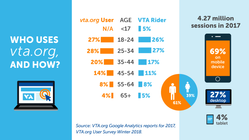 Graphic about who uses VTA and how with charts and graphs showing age, gender and mobile usage