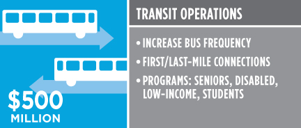 Transit Operations $500 million. Increase bus frequency. First/last mile connections. Programs: seniors, disabled, low-income, students.