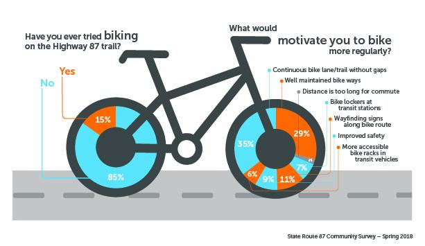 SR87 Bike Commuting