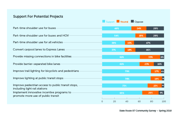 Support for Potential Projects