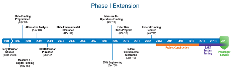 vta s bart silicon valley extension timeline