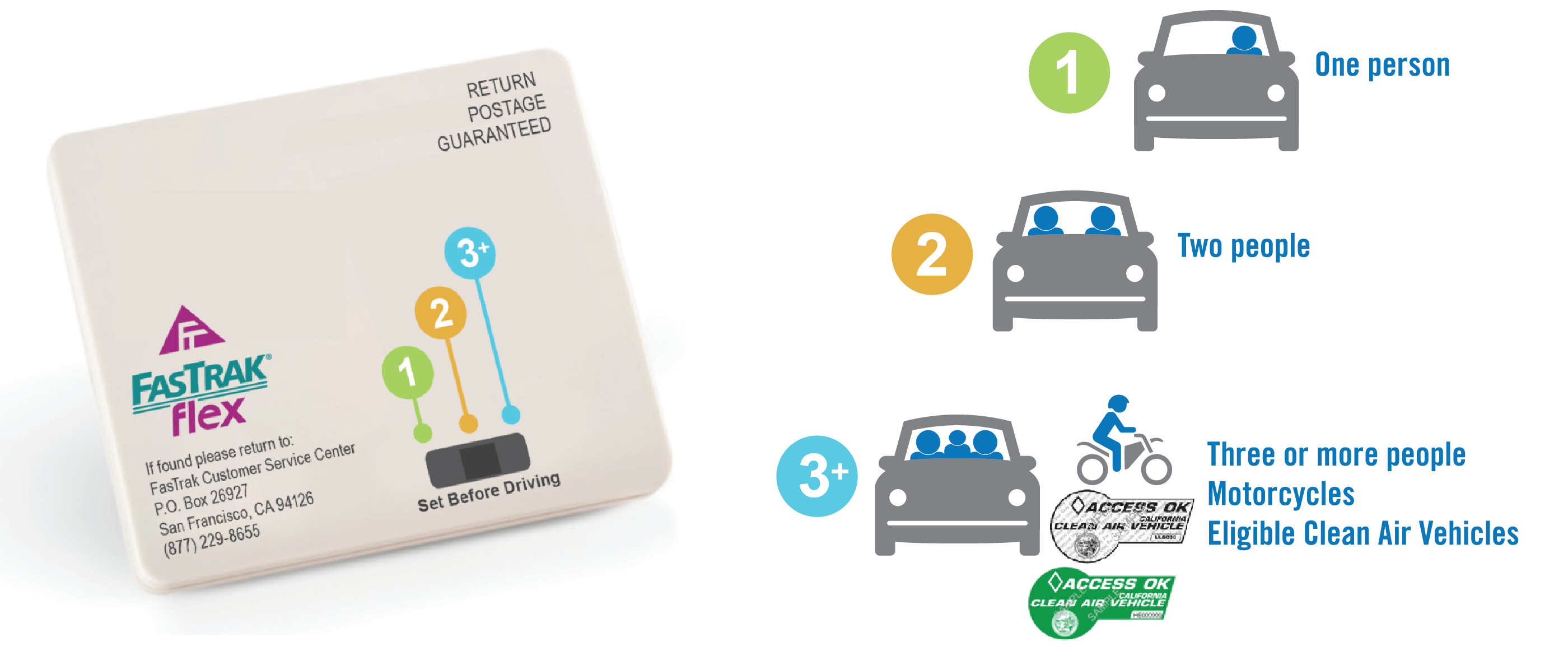 Graphic showing how to use the FasTrak Flex transponder with one, two or three or more people
