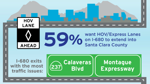 I-680 infographic image