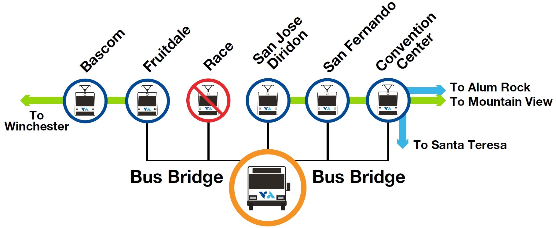 VTA will operate a bus bridge between the Fruitdale and Convention Center stations. A bus bridge will serve Fruitdale, Race, San Jose Diridon, San Fernando, and Convention Center light rail stations.