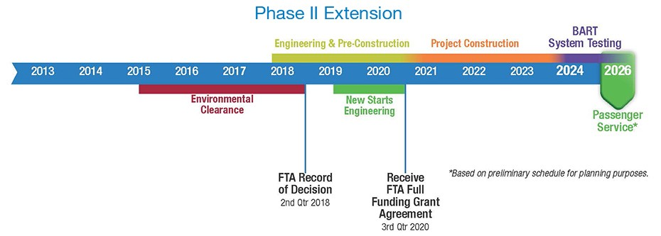 BART Phase II Project Timeline