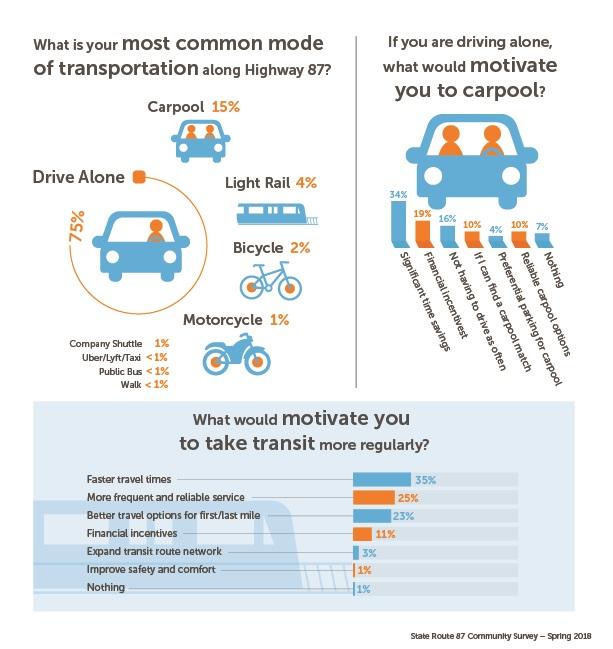 SR87 Survey Most Common Commuting Methods