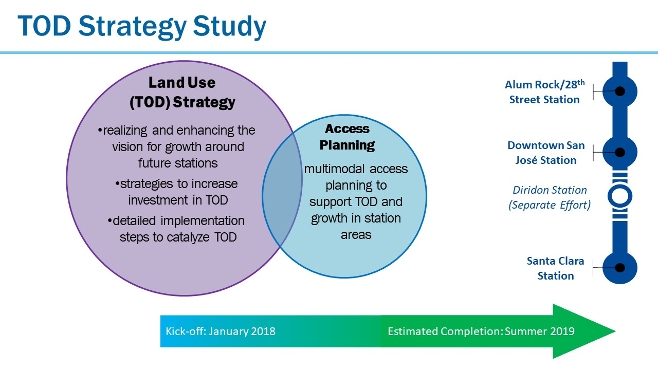 TOD Access Study