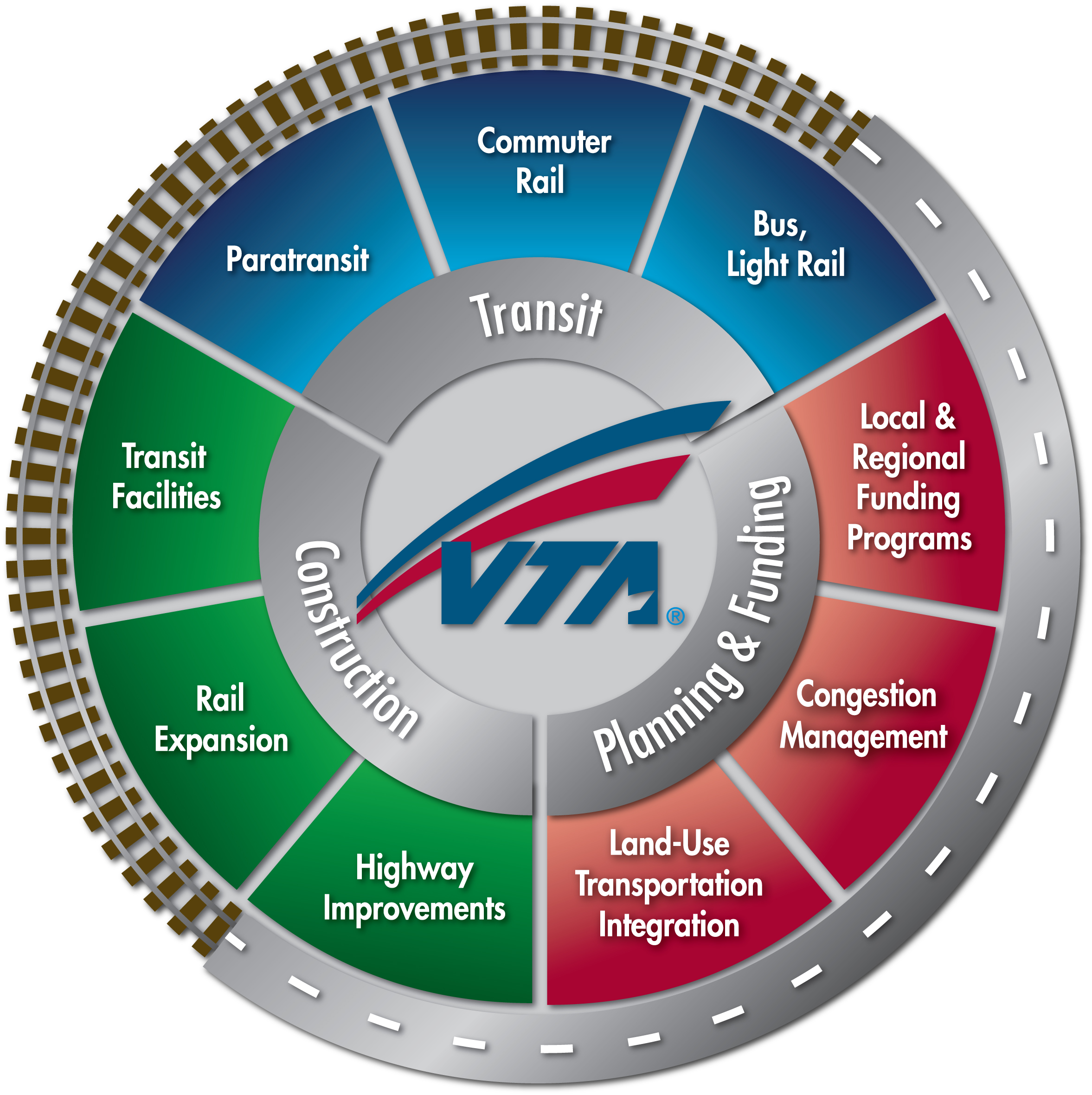 graphic that defines roles of VTA as a transit provider, construction, planning and funding agency