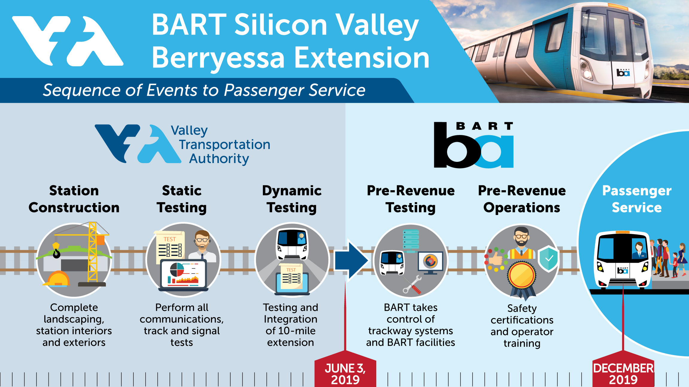 BART Silicon Valley timeline
