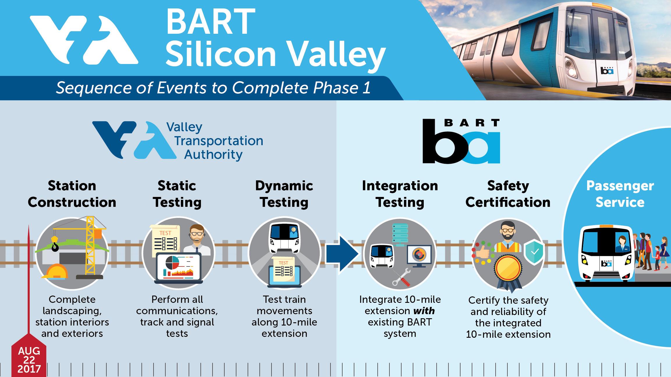 BART Phase I timeline to passenger service