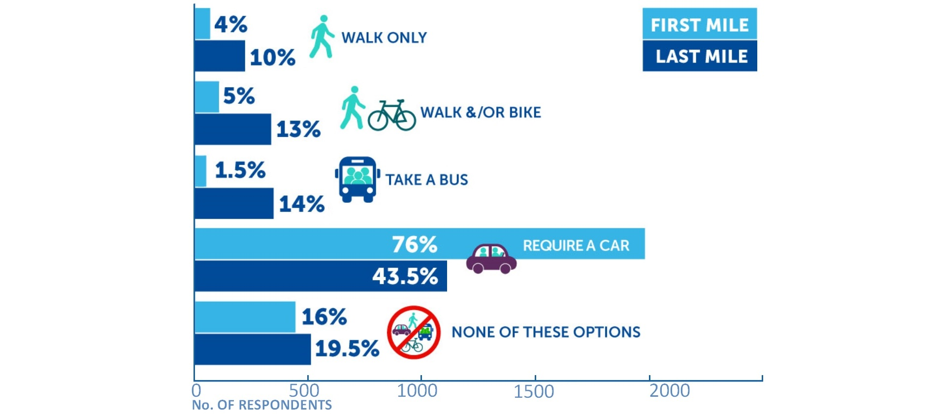 Infographics: How respondents envision getting to transit station from their home (first mile), and how they would get from the station to their destination (last mile).