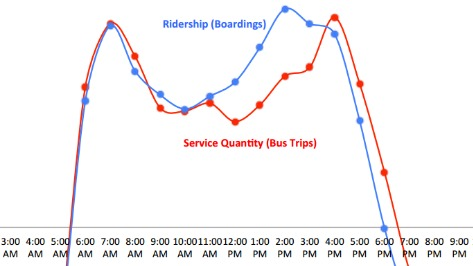 graphic showing service levels and boardings