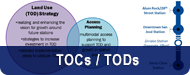 Transit Oriented Communities - TOCs and TODs