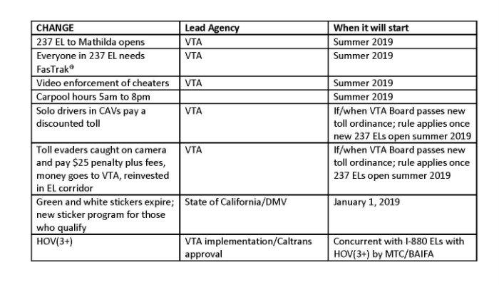 New Rules Coming to SR 237 Express Lanes Next Summer | VTA